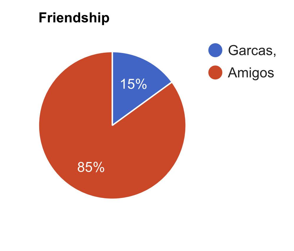 Tengo un problema con mis amigos